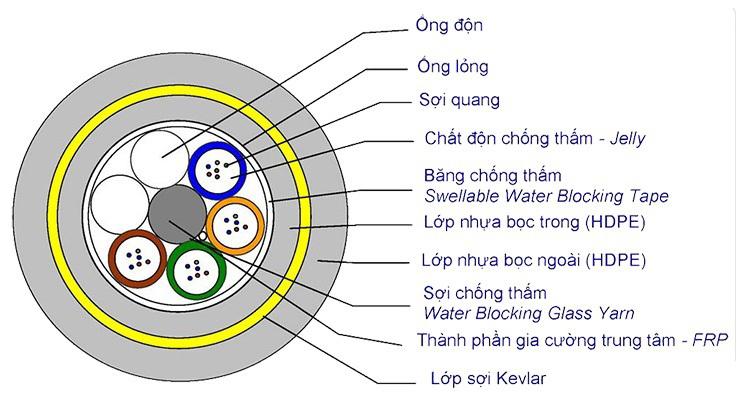 Cáp quang Multimode OM3 - 4FO (4 sợi)